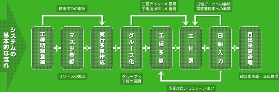 システムの基本的な流れ
