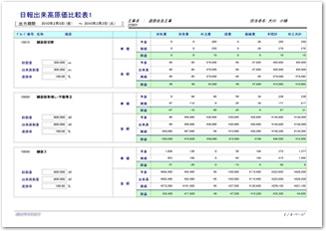 日報出来高原価比較表1(グループ別)